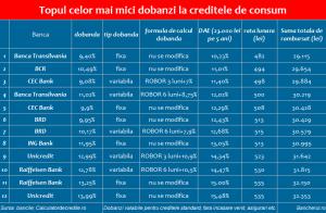 dae-credite-consum