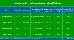 dobanzi-credite-garanti-raiffeisen