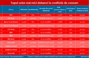 dae-dobanzi-credite-consum-top
