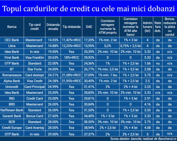 carduri-credit-dobanzi