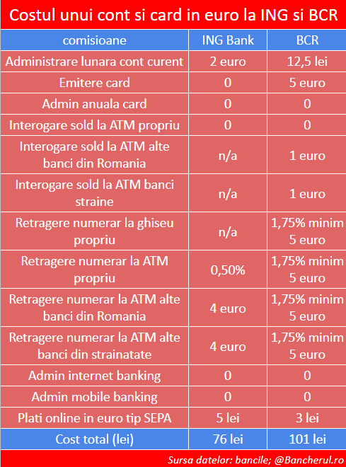 comisioane-cont-card-euro-bcr-ing