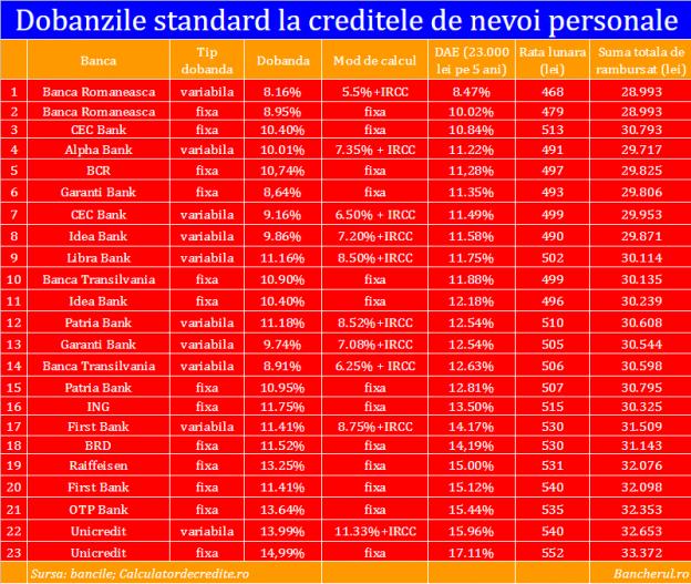credite-nevoi-personale-standard-dobanzi-oct-2019