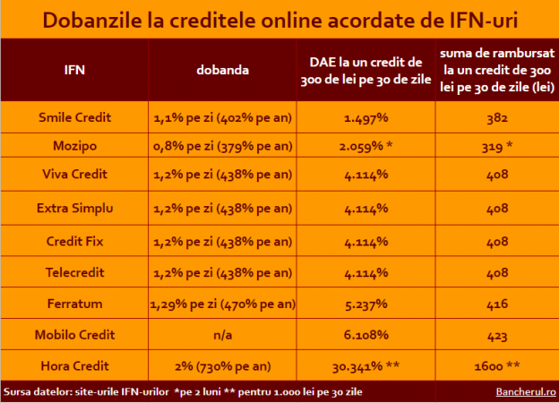 credite-online-ifn-dobanzi