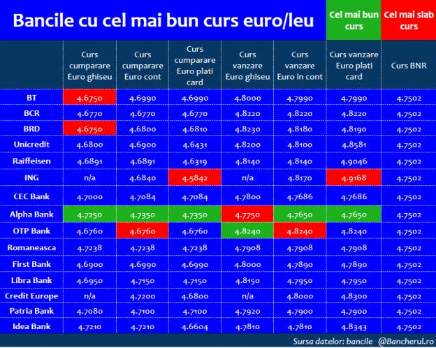curs-schimb-euro-leu-top-banci