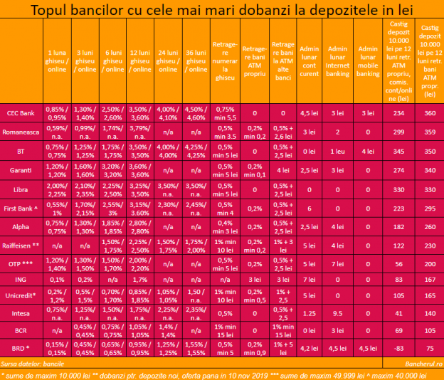 dobanzi-depozite-octombrie-2019