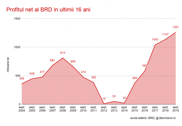 Profitul net al BRD in ultimii 16 ani