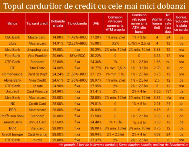 carduri-credit-rate-fara-dobanda