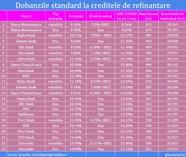 dobanzi-refinantare-credite-nevoi-personale