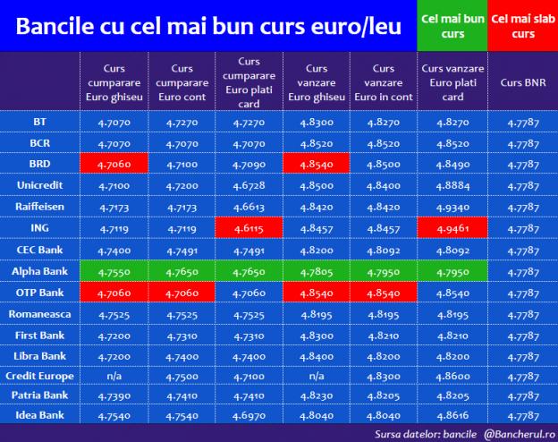 curs-schimb-euro-leu-card-dec2019