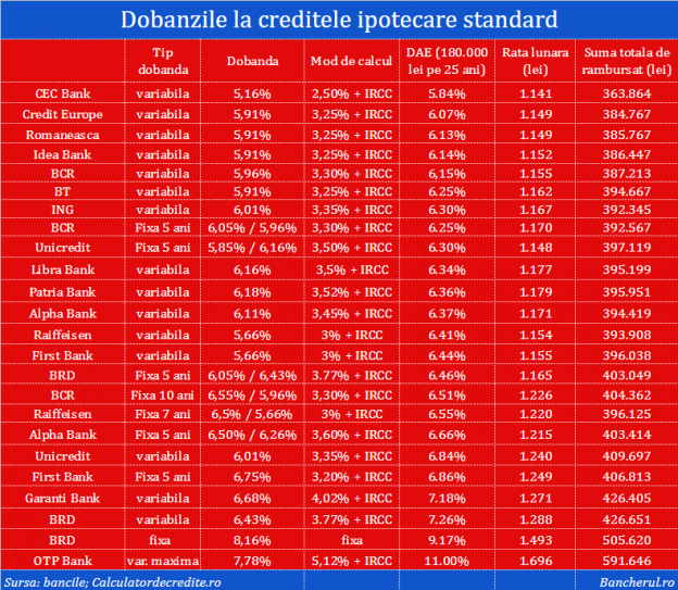 dobanzi-credite-ipotecare