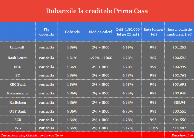dobanzi-credite-prima-casa-februarie-2020
