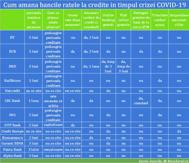 amanare-rate-credite-banci