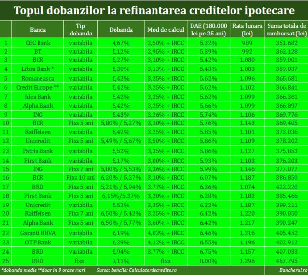 dobanzi-refinantare-credite-ipotecare