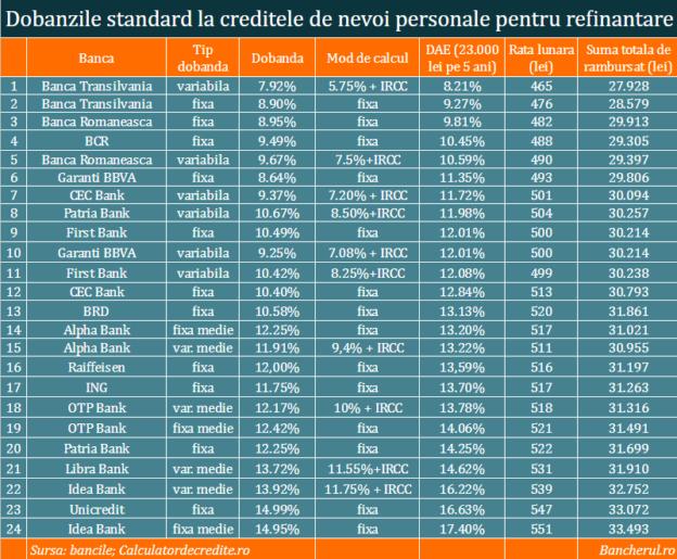 refinantare-credite-dobanzi