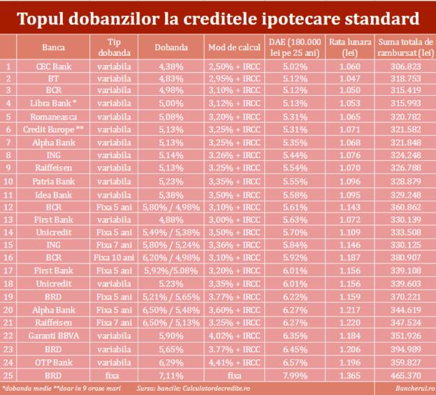 dobanzi-credite-locuinta-banci