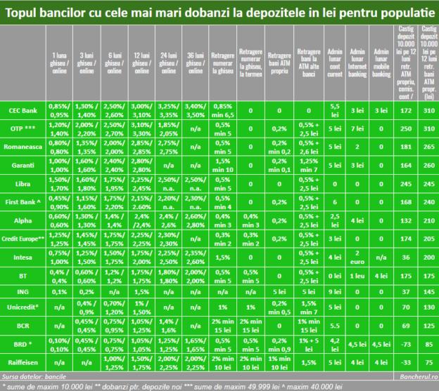 dobanzi-depozite-lei-banci