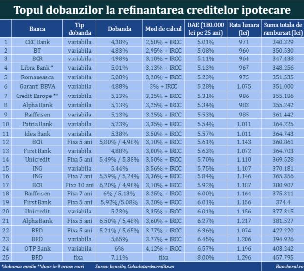 dobanzi-refinantare-credite-ipotecare-top