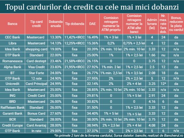 dobanzi-carduri-credit