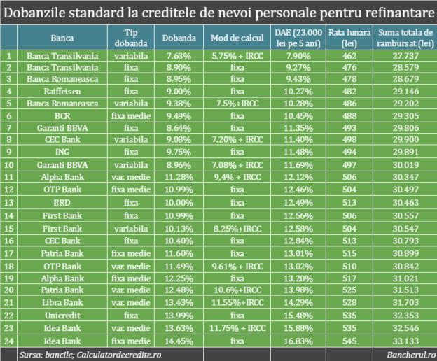 dobanzi-refinantare-credite